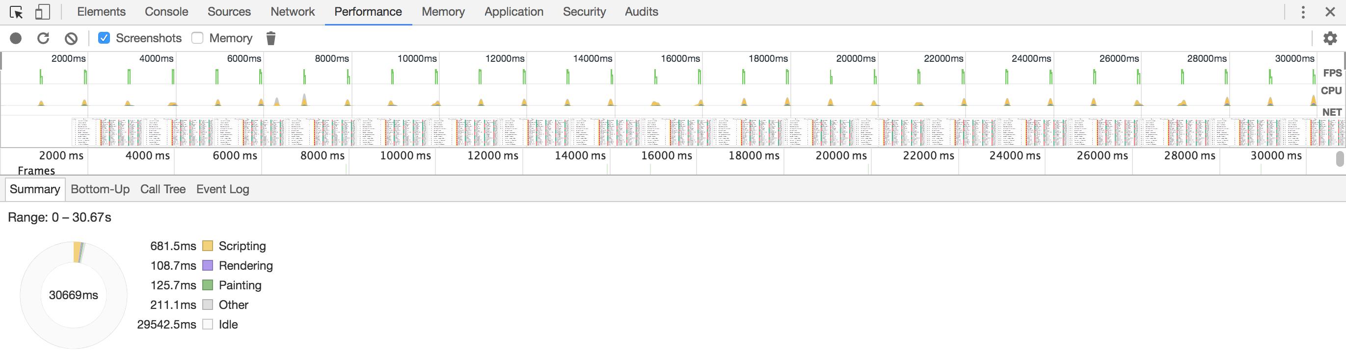 Vue.js Results